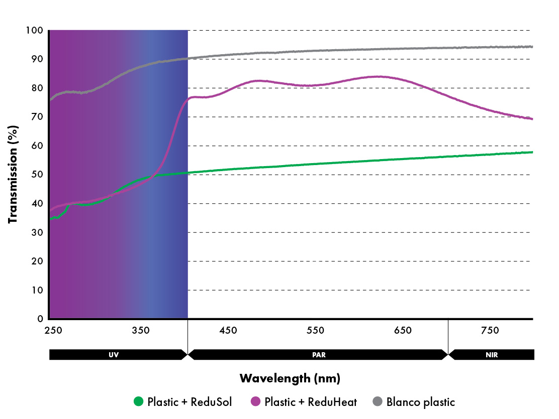 Protective effect of ReduSol and ReduHeat in UV section of the light spectrum